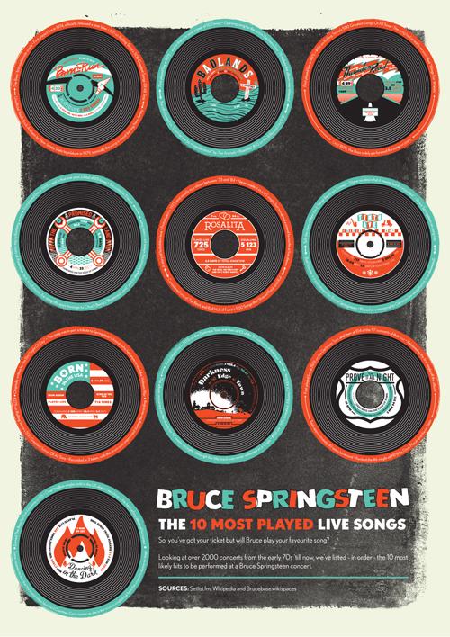 Bruce-Springsteen-Singles